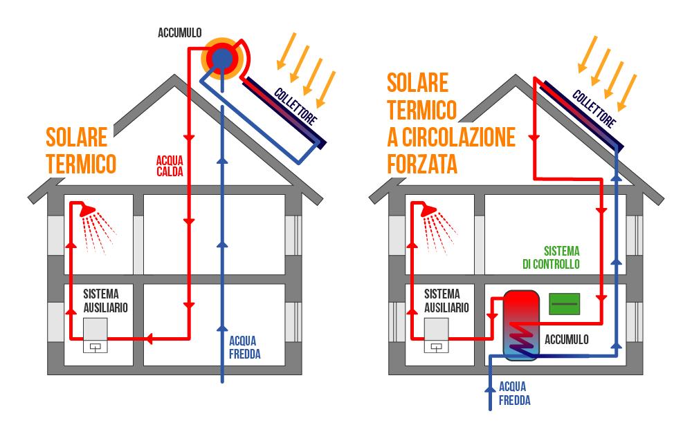 Risultati immagini per impianto solare termico